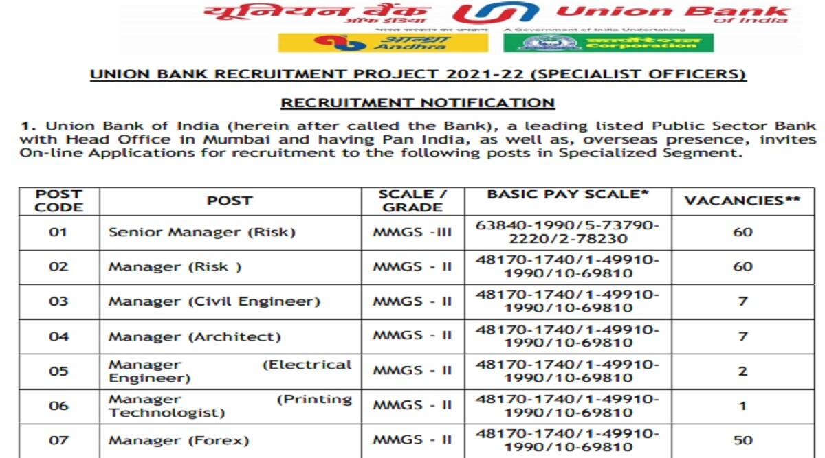UBI Recruitment 2021: Apply for 347 available posts for various vacancies at unionbankofindia.co.in