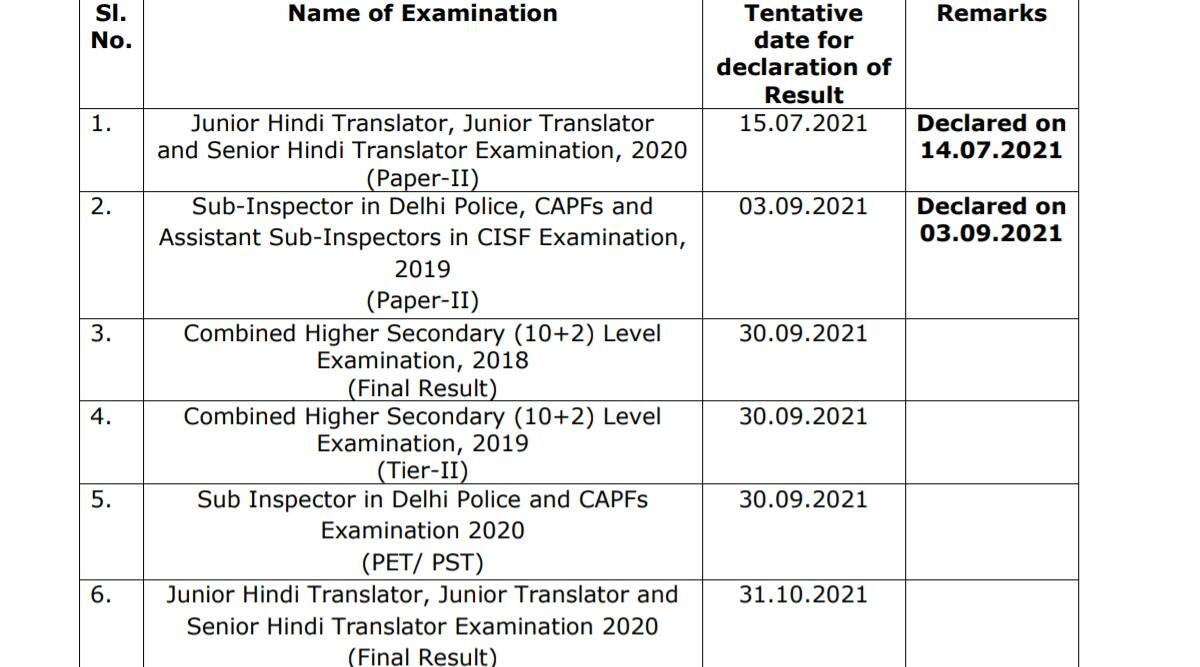 SSC Exam Result 2021: Result date announced for CHSL, CGL and other exams at ssc.nic.in.  Check here for complete details