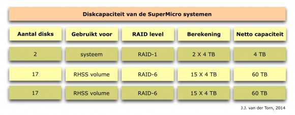 BC_supermicro_disks
