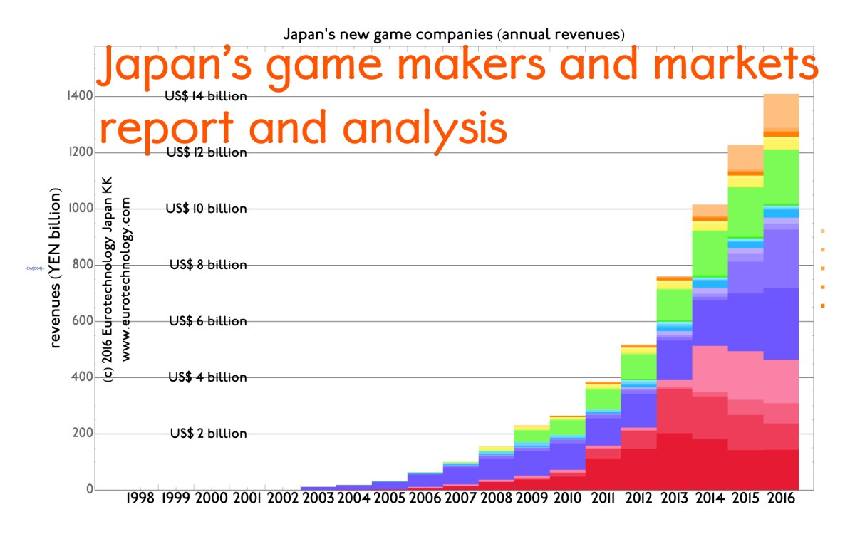 Japan's game makers and markets