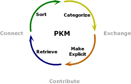 Personal Knowledge Management (PKM) is gaining ground (credits - Harold Jarche)