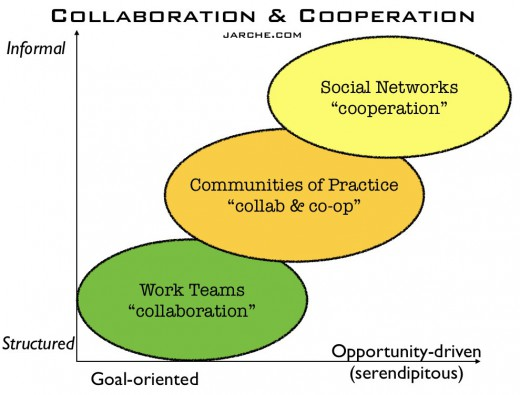 In networks, cooperation trumps collaboration (image credit: Harold Jarche)