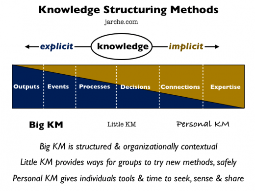 methods of structuring knowledge