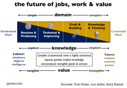 future jobs work value