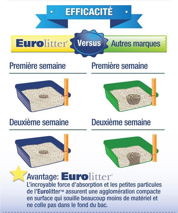 efficacité eurolitter vs autres marques