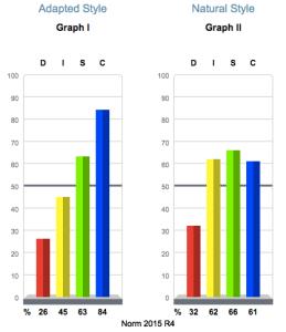 DISC Behavior Workplace People Analytics