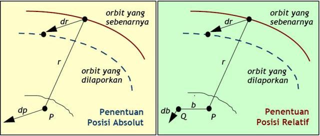 Gambar 3 - Efek Kesalahan Orbit Pada Penentuan Posisi