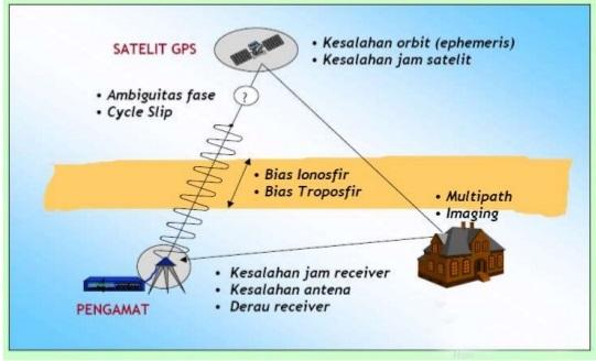 Gambar 1 - Kesalahan dan Bias Pada Survei GNSS