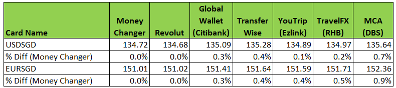 currency rates comparison between accounts