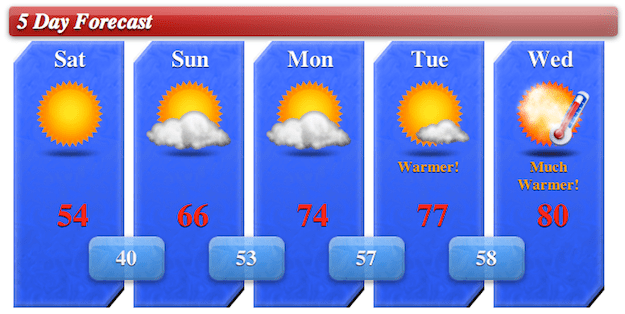 5day Forecast for 4/6/13