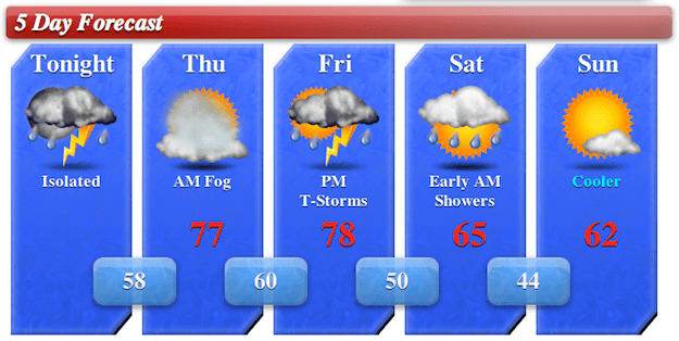 5day Forecast for 4/17/13