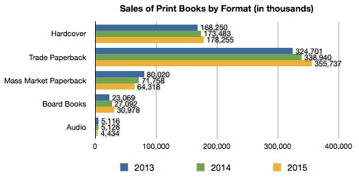 US Print Book Sales by Format
