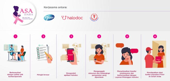 Pfizer Gandeng Halodoc dan YKI Luncurkan Program Digital untuk Pasien Kanker Payudara