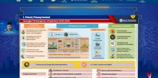 Bank Indonesia Dukung Pemanfaatan Skema KPBU Syariah Dalam Pembiayaan Infrastruktur Daerah
