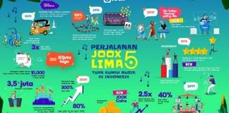 JOOX Ajak Anak Muda Terus Dukung Musik Tanah Air