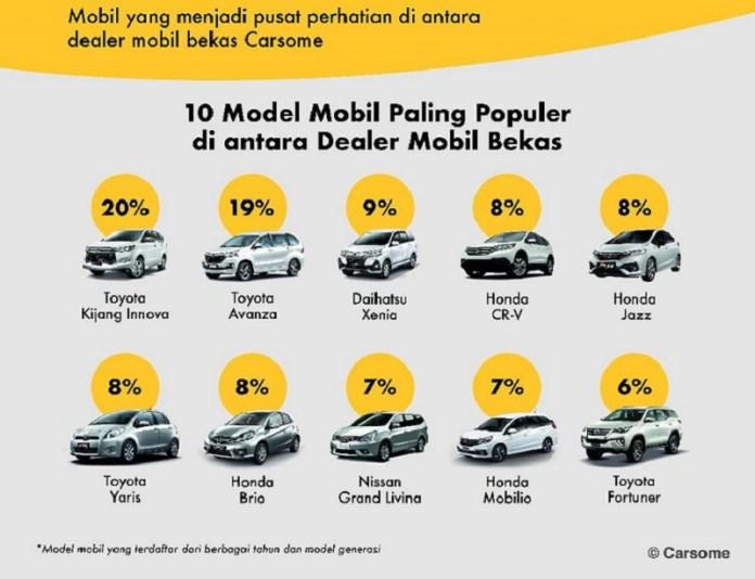 Ini 5 Mobil Bekas Paling Populer Sepanjang 2020