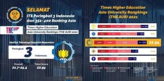 ITS Peringkat Tiga Perguruan Tinggi Terbaik se-Indonesia