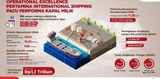 Pertamina International Shipping Pacu Performa Kapal Milik
