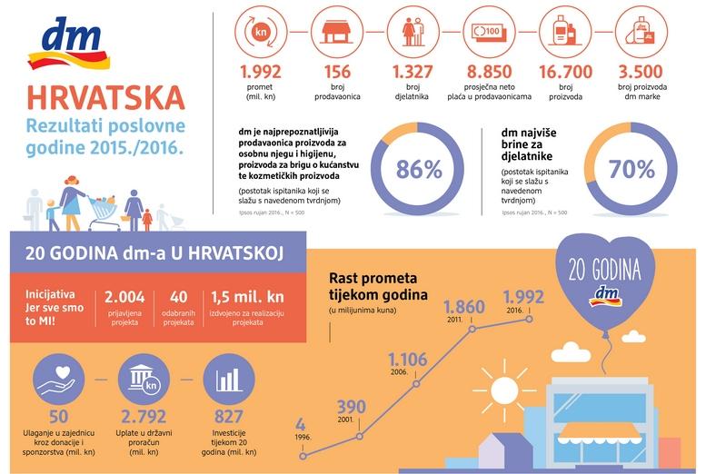 infografika-dm-20-godina_poslovni-rezultati