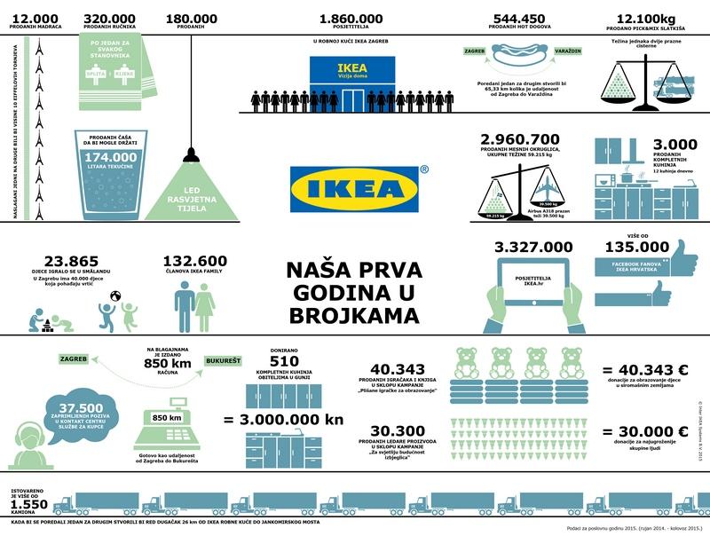 Prva godina IKEA Zagreb u brojkama