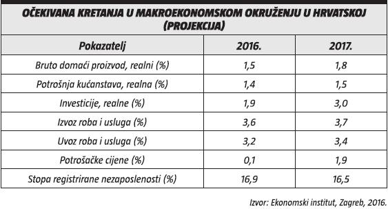 ocekivana kretanja u makroekonomskom okruzenju u hrvatskoj (projekcija)