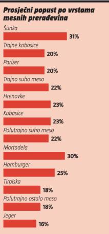 prosjecni popust po vrstama mesnih preradevina