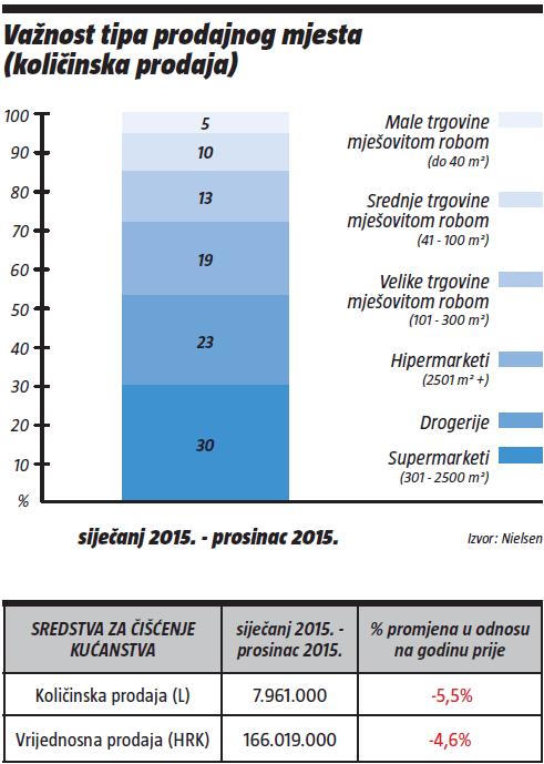 vaznost-tipa-prodajnog-mjesta-sijecanj2015-prosinac2015