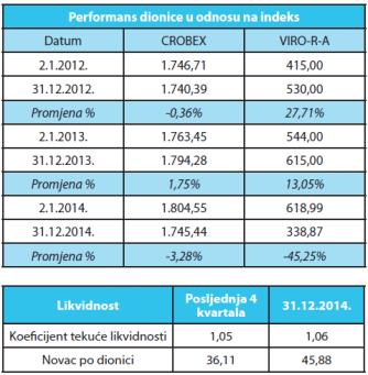 performans dionice u odnosu na index