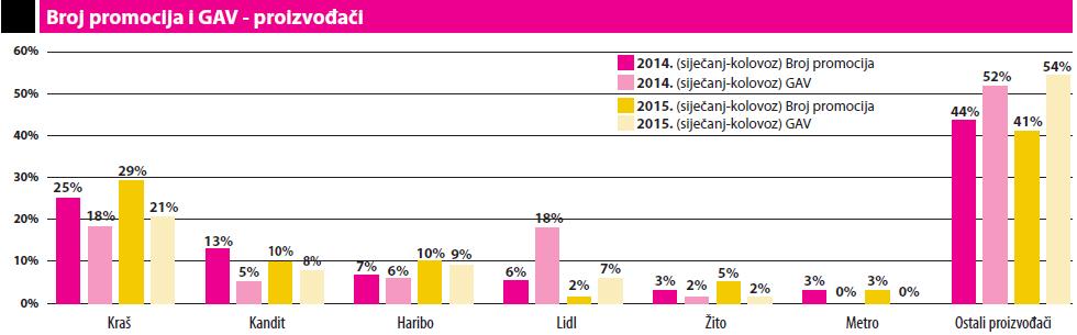 broj promocija i GAV - proizvodaci