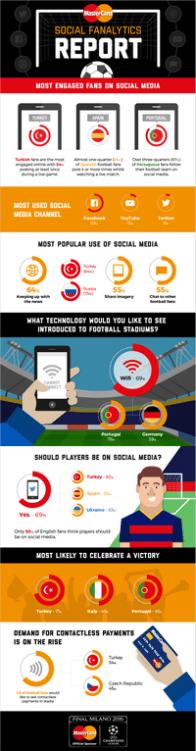 Social Media Fanalytics Report_MasterCard