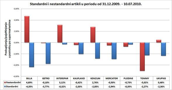 analiza-cijena-srpanj-graf3-midi
