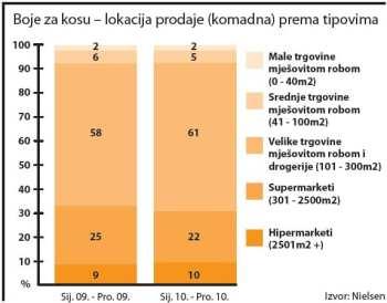 boje-za-kosu-kolicinski-lokacija-prodaje-graf-large