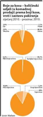 boje-za-kosu-kolicinski-udjeli-graf-large