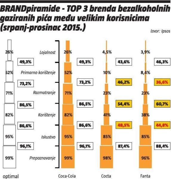 brandpiramide-top 3 brenda