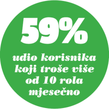 bullet-toaletni papit-profil potrosaca