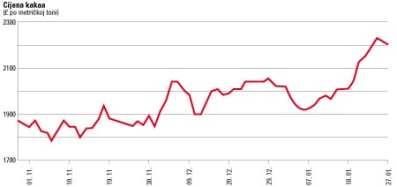 cijena-kakao-graf-2011-midi