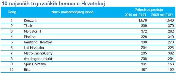 deloitte-10-najvecih-trgovaca-u-hrvatskoj-2010-graf-002