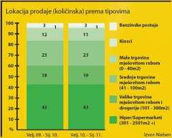 gazirana-pica-lokacija-prodaje-graf