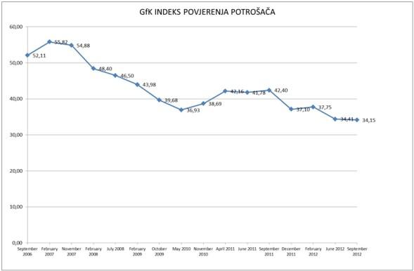 gfk-indeks-povjerenja-potrosaca-2006-2012