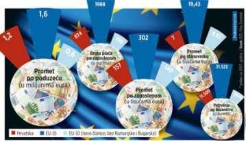 hrvatska-eu-trgovina-ucinci-midi
