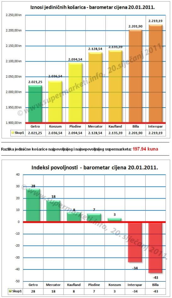 iznosi-pojedinacnih-kosarica-sijecanj-2011-graf-large