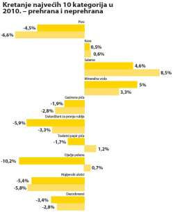 lideri-kategorija-kretanje-graf-large
