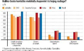 mobilna-tehnologija-graf-2