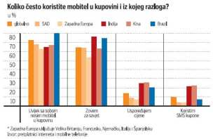 mobilna-tehnologija-graf