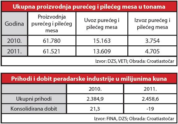 peradarstvo-purece-meso-pilece-meso-proizvodnja-2010-2011-tablica