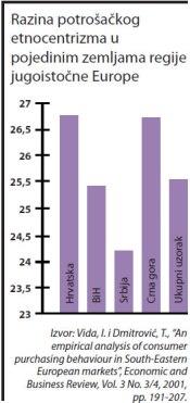 potrosacki-etnocentrizam-razina-graf-001