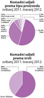 sredstva-za-depilaciju-analiza-graf-srpanj-2012-komadni-udjeli