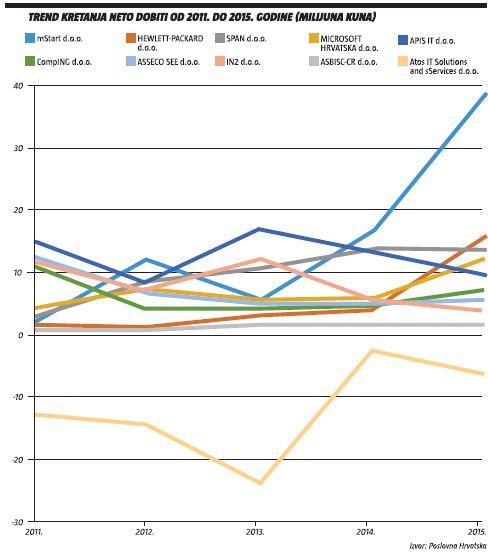 trend-kretanja-neto-dobiti