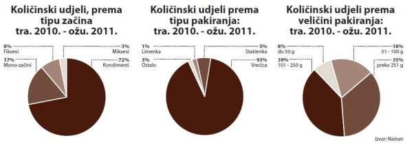 zacini-kolicinski-udjeli-graf-large