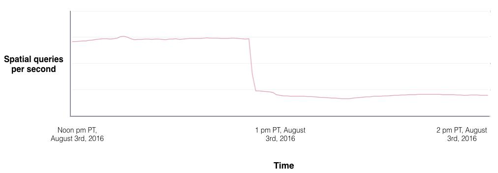 Status Server Pokemon GO setelah blocking 3rd App